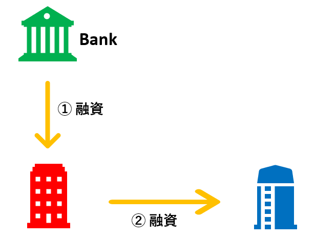 迂回融資のフロー