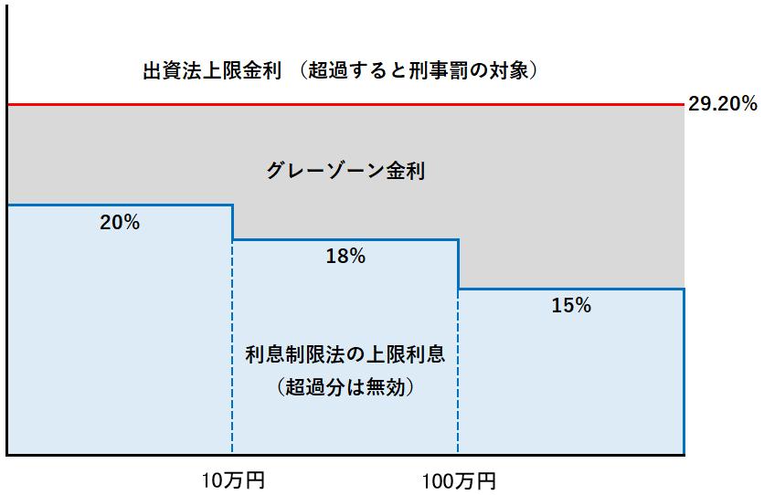 改正前の利率上限