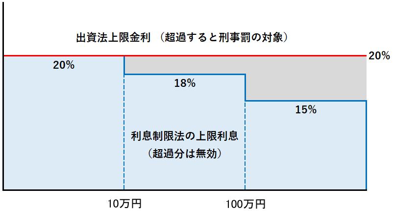 利息制限法と出資法の上限金利