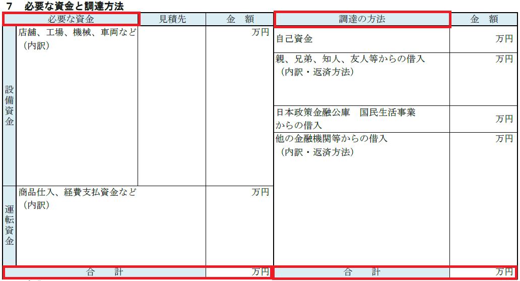 創業計画書の記載例